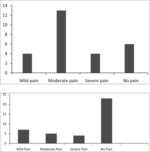 Comparison of distribution of pain scores before and after instituting the program