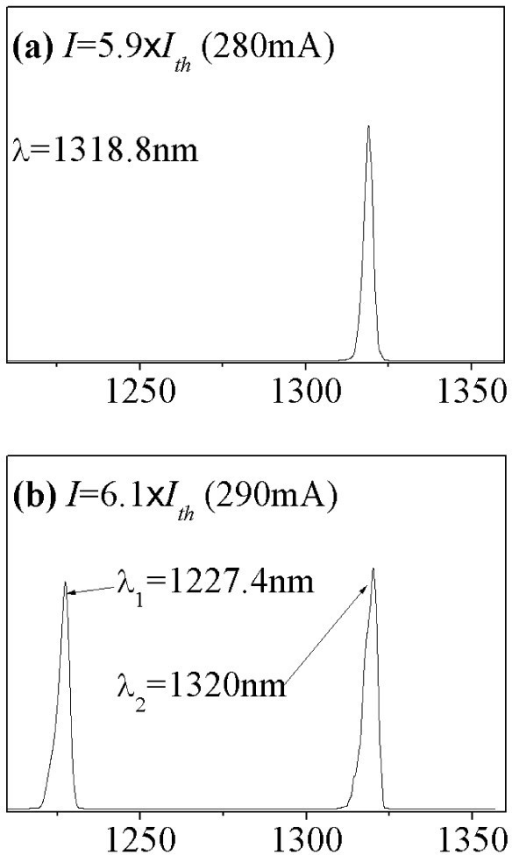 The lasing spectra of the same as-grown QD laser at 10°C measured at (a) 280 mA, and (b) 290 mA.