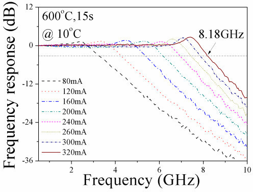 The frequency response of a 1-mm long 600°C annealed QD laser measured at 10°C.