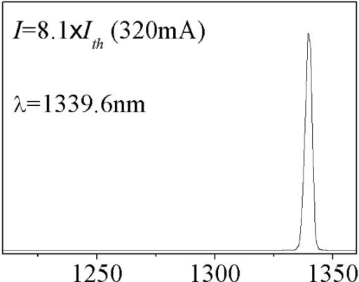 The lasing spectrum of the same annealed QD laser measured at 320 mA.