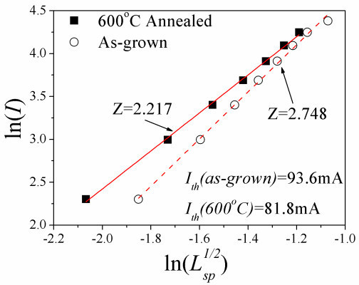 Plot of ln(I) vs. ln(Lsp1/2) for the as-grown and 600°C annealed QD devices with cavity length of 2 mm at room temperature. The Ith,GS of the as-grown and 600°C annealed QD device is 93.6 and 81.8 mA, respectively.