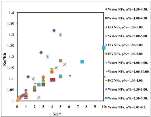 Effect of concentration on thermal conductivity of Al2O3-based nanofluids. Water NFs, φ% = 1.30-4.30 [15]; water NFs, φ% = 1.00-4.30 [1]; EG NFs, φ% = 1.00-5.00 [1]; water NFs, φ% = 3.00-5.00 [8]; EG NFs, φ% = 1.80-5.00 [16]; EG NFs, φ% = 1.00-5.00 [18]; water NFs, φ% = 1.00-4.00 [7]; water NFs, φ% = 2.00-10.00 [13]; EG NFs, φ% = 1.00-4.00 [11]; water NFs, φ% = 0.30-1.00 [17]; water NFs, φ% = 2.50-7.50 [14]; water NFs, φ% = 0.01-0.20 [19].