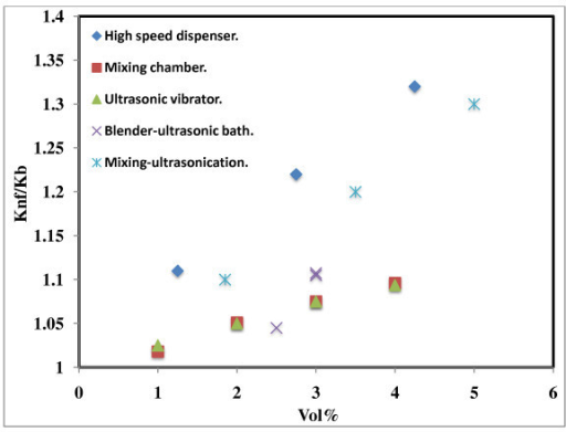 Effect of preparation techniques on thermal conductivity of Al2O3-based nanofluids. High-speed disperser [15], mixing chamber [1], ultrasonic vibrator [7], blender-ultrasonic bath [8], mixing-ultrasonication [16].