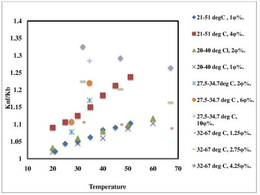 Effect of temperature on thermal conductivity of Al2O3-based nanofluids. 21°C to 51°C, 1 φ% [7]; 21°C to 51°C, 4 φ% [7]; 20°C to 40°C, 2 φ% [20]; 20°C to 40°C, 1 φ% [20]; 27.5°C to 34.7°C, 2 φ% [13]; 27.5°C to 34.7°C, 6 φ% [13]; 27.5°C to 34.7°C, 10 φ% [13]; 52°C to 67°C, 1.25 φ% [15]; 52°C to 67°C, 2.75 φ% [15]; 52°C to 67°C, 4.25 φ% [15].