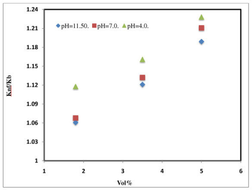 Effect of pH on thermal conductivity of water-based Al2O3 nanofluids. pH = 11.5 [16]; pH = 7.0 [16]; pH = 4.0 [16].
