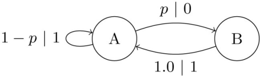 -Machine for the Golden Mean Process consisting of two causal states  that generates a population with no consecutive s.In state  the probabilities of generating a 0 or 1 are  and , respectively.