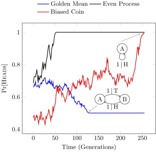 Drift of Pr[Heads] for a single realization of the Biased Coin, Golden Mean, and Even Processes, plotted as a function of generation.The Even and Biased Coin Processes become the Fixed Coin Process at stasis, while the Golden Mean Process becomes the Alternating Process. Note that the definition of structural stasis recognizes the lack of variance in the Alternating Process subspace even though the allele probability is neither 0 nor 1.