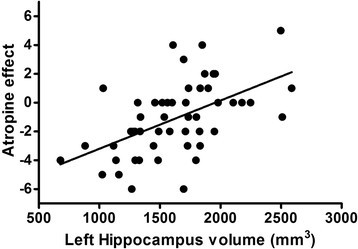 Atropine effect vs. left hippocampal volume. A strong relationship exists between atropine effect and hippocampal volume (r = 0.53, P = 0.0001) with more negative scores on AE associated with more atrophic hippocampi.