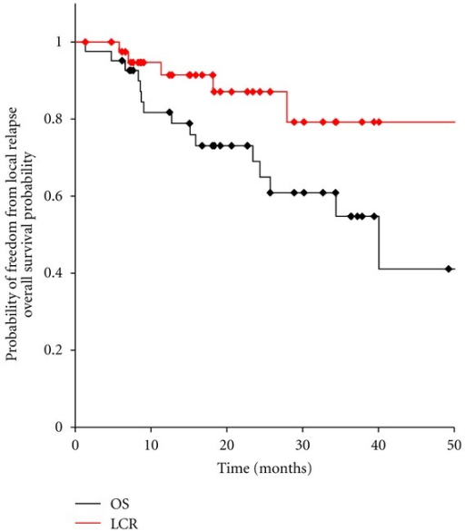 Overall survival and local control of 42 patients with oligo-recurrence cancer in the lung.