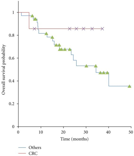 Kaplan-Meier curves for overall survival in 42 patients with oligo-recurrence cancer in the lung, cancers from colorectal cancer and ones from other origins.