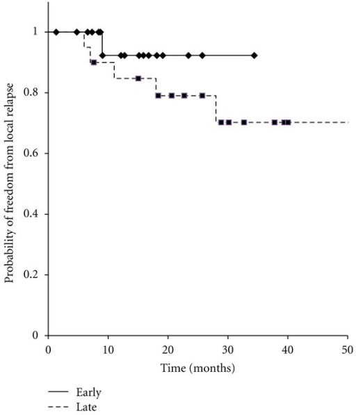 Kaplan-Meier curves for local control in 42 patients with oligo-recurrence cancer in the lung, early recurrence group versus late recurrence group.