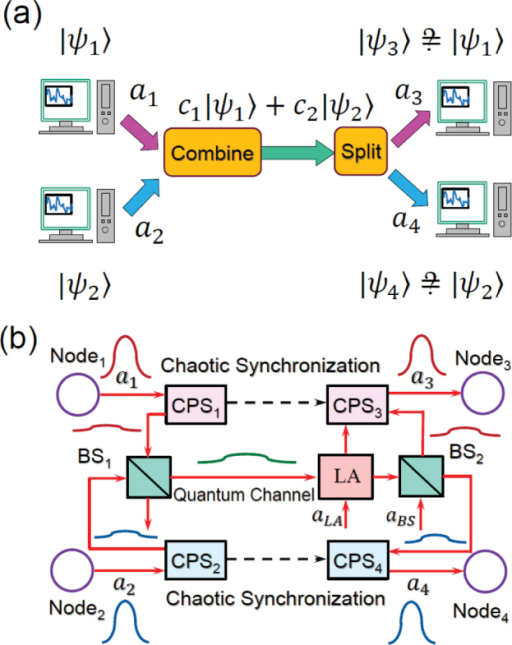 Diagrams of the quantum multiple access networks.(a) Quantum information transmission between two pairs of nodes via a single quantum channel. Quantum states from two senders are combined to form a superposition state and input to the channel. At the receiver side, they are coherently split into two and sent to the targeted receivers. (b) Schematic diagram of the q-CDMA network by chaotic synchronization. Wave packets from the sender nodes are first spectrally broadened by using the chaotic phase shifters CPS1 and CPS2, and then mixed at a beamsplitter (BS1) and input to the channel. After linear amplification (LA) and splitting at the second beamsplitter (BS2), individual signals are recovered at the receiver end with the help of CPS3 and CPS4, which are synchronized with CPS1 and CPS2, respectively.