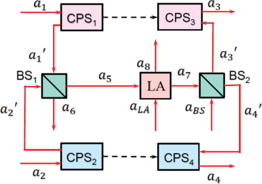 "Input-output structure of quantum CDMA network.The black dashed lines denote the desired chaotic synchronization channel. The red lines show the quantum optical channels. ""LA"" refers to linear amplifier. ""BS"" refers to beamsplitter. ""CPS"" denotes chaotic phase shifter."