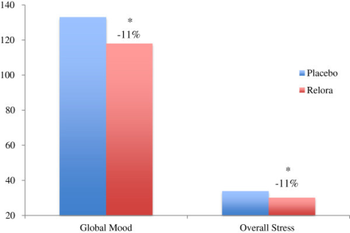 "Global Mood State (POMS) and Overall Stress (Yale Stress Survey). Global Mood State was 11% better (p<0.05) in the Relora group compared to Placebo (118+18 to 133+30) – lower score is a ""better"" Global Mood State (POMS). Overall Stress (Yale Stress Survey) was 11% lower (p<0.05) in the Relora group compared to Placebo (30.2+5.2 to 33.9+7.4). The global mood state was calculated based on scoring (0-4 with 0 = not at all, 2 = moderately and 4 = extremely) answers to 58 of the 65 adjectives of the POMS (a lower number is a ""better"" global mood state). Global Mood State is the combined score of the 6 subscales of the POMS (McNair et al.,[9])."