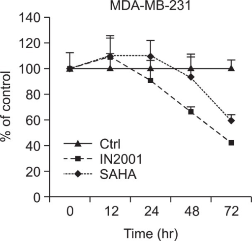 Time-dependent growth inhibition by IN-2001. Human breast cancer MDA-MB-231 cells were treated with vehicle (0.1% DMSO) or 1 μM IN-2001 for various exposure time (0-72 hr). The number of cells was determined by SRB assay and cell proliferation was expressed as percent of control. Data present mean ± S.D. (N=4).