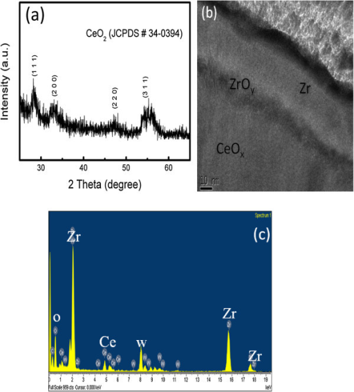 XRD pattern of the CeOxfilm and cross-sectional TEM and EDX images of the Zr/CeOx/Pt device. (a) XRD pattern of the CeOx film deposited on Si wafer at room temperature. (b) Cross-sectional TEM image of the Zr/CeOx/Pt device. (c) EDX image of the Zr/CeOx/Pt device.