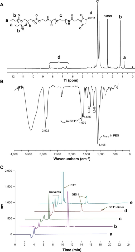 1H-NMR (A) and Fourier transform infrared spectra (B) for DSPE-PEG2000-GE11 and high-pressure liquid chromatographic curves for DSPE-PEG2000-Mal (C-a), free GE11 (C-b), DTT (C-c), the reaction mixture (C-d), and the reaction mixture treated with DTT (C-e).Abbreviations: DSPE, 1,2-distearoyl-sn-glycero-3-phosphoethanolamine; PEG, polyethylene glycol; DTT, DL-dithiothreitol; DMSO, dimethyl sulfoxide.