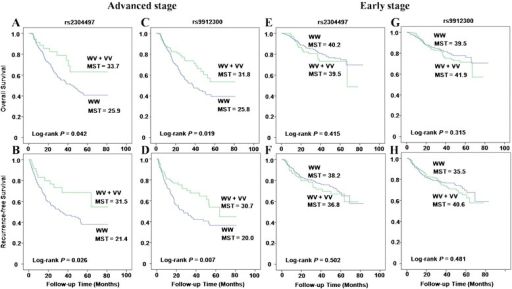 Kaplan-Meier curves of overall and recurrence-free survival. CRC patients with advanced stage diseases (A–D) and early stage diseases (E–H).