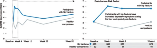Observed Montgomery-Asberg Depression Rating Scale (MADRS) scores over time for participants with hip fracture and healthy comparisons.The number of participants with hip fracture and healthy comparisons are listed below the figure.