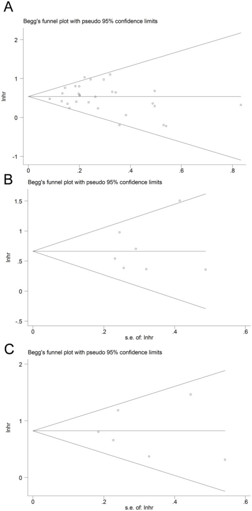 Funnel plots to evaluate publication bias of OS (A), DSS (B) and DFS (C).