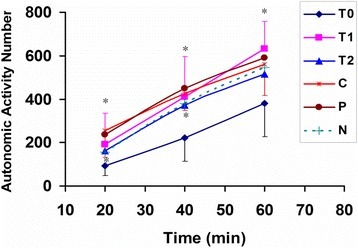 The prevention of honey from drunkenness in mice. T0 group, pretreated by saline 30 min before ethanol; T1 group, pretreated by 2.19 g/kg body weight dose honey at 30 min before alcohol (*p < 0.05, vs. T0, n = 10 per group); T2 group, pretreated by 4.39 g/kg body weight dose honey at 30 min before alcohol; P group, pretreated by 0.195 g /kg body weight dose RU-21 at 30 min before alcohol; C group, pretreated by saline and without administration of alcohol (* p < 0.05, vs. T0); N group, pretreated by 2.19 g/kg body weight dose honey and without administration of alcohol. The data for T0, T1 and C groups represent mean ± SD, and the others represent mean