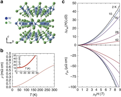 WTe2 transport measurements at ambient pressure.(a) The atomic structure of the WTe2 crystal. Blue and green circles represent W and Te, respectively. (b) Temperature dependence of electrical resistivity at ambient pressure. The inset shows detail of data below 50 K with no hint of any superconductivity. (c) The magnetoresistance (upper plot) and Hall resistivity (down plot) at different temperatures at ambient pressure. Different colours represent different temperatures as marked.