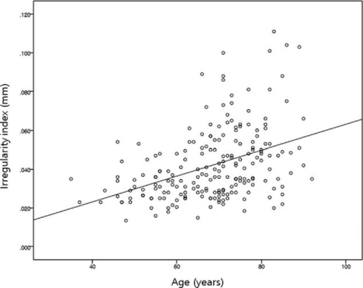 Correlation between age and total corneal irregularity index (IR). Age and IR were positively correlated. Spearman rho = 0.413, P < 0.001.