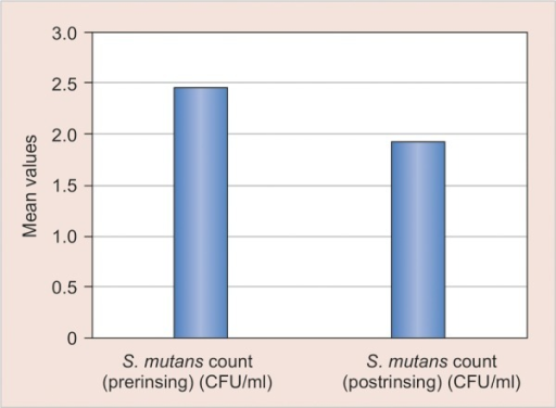 Mean comparison of pre and post-treatment values of S. mutans count in group 3 (oil pulling)
