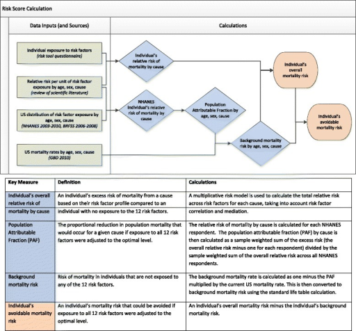 Risk score calculation flowchart: data inputs, sources, and calculations