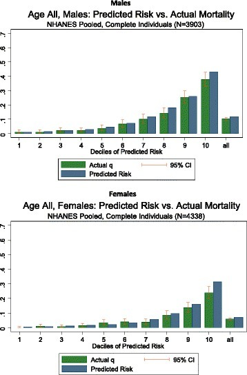 Comparison of predicted risk of death against observed risk of death (NHANES 1988–1994 and 1999–2004)