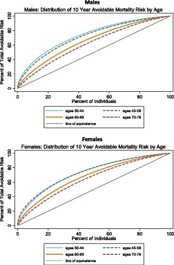 Distribution of avoidable risk of mortality in the United States by age and sex (NHANES 2003–2010)