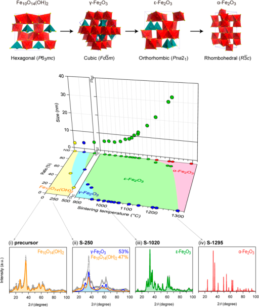 Fe Crystal Structure At Room Temperature