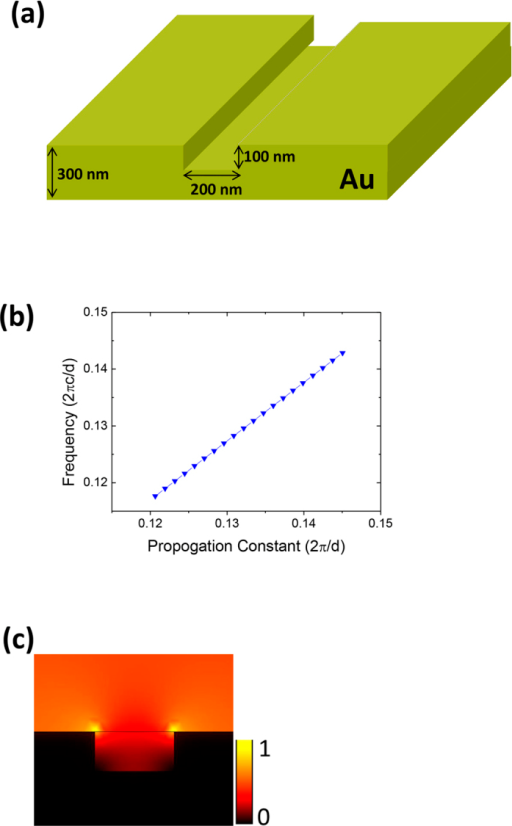 Characterization of the U-shaped plasmonic waveguide.(a) Schematic diagram of waveguide structure. (b) Dispersion relations. (c) Power density profile of guided mode excited by incident CW light at a wavelength of 1560 nm.