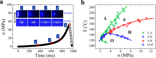 In-situ WAXD/SAXS characterization and crystallization phase diagram.(a) Representative true stress (σ)-time curve during extension with strain rate of 3 s−1 at 172 °C. The inserted images display selected 2D WAXD and SAXS patterns collected at the numbered points. Sample fracture happens at time of 930 ms indicated by sudden reduction of stress. The extensional direction is vertical as shown by the arrow. (b) The non-equilibrium crystallization phase diagram of crosslinked PE in stress-temperature space. Four phases of melt (L), non-crystalline shish (δ), H-crystal (H) and O-crystal (O) are included.