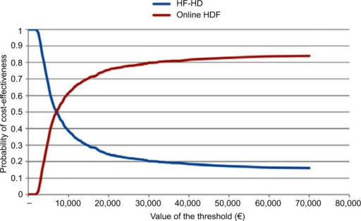Cost-effectiveness acceptability curves for male patients aged 50 years old treated with high-flux HD or online HDF.Abbreviations: HDF, hemodiafiltration; HF-HD, high-flux hemodialysis.