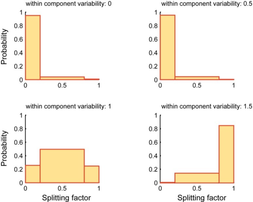 Splitting factor probability histograms at different within-component variability levels. This figure shows the performance of SSICA when more specific components than the actual simulated components are extracted (M1 > Kg1 and M2 > Kg2). Splitting factor is binned at three levels: low (0–0.2) (noise condition), middle (0.2–0.8; repetition condition), and high (0.8–1; split condition). Histograms are generated based a total of 480 pairs of specific components (20 permutations × 4 anatomical noise levels × 6 SNR values) at each within-component variability level.