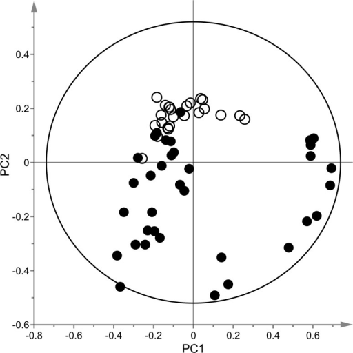 PCA model (R2X = 0.79, Q2X = 0.63) displaying untreated control cells (open circles) vs BMAA exposed cells (low (50 µM), medium (250 µM) and high (1000 µM) concentration, filled circles) obtained from LC–MS analysis in positive mode. Data were pre-processed with XCMS, normalized to total signal intensity and subjected to Pareto scaling using the SIMCA-P+ software. Moreover, only features with CV values below 30% were included in the analysis