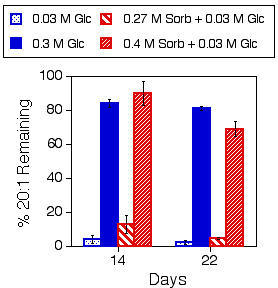 High concentrations of glucose nearly eliminate breakdown of seed storage lipids. Seedlings were grown on the indicated media for 14 or 22 days prior to collection for fatty acid analysis. The majority of seedlings grown on 0.27 M glucose, 0.3 M glucose or 0.4 M sorbitol + 0.03 M glucose exhibit arrested development. However, some of the seedlings grown on these media escape the selection, as shown by development of relatively normal shoot systems, and were not collected for analysis. Seedlings grown on 0.03 M glucose, 0.24 M sorbitol + 0.03 M glucose or 0.27 M sorbitol + 0.03 M glucose exhibit a nearly uniform morphology, and so all seedlings from these media were collected for analysis. 20:1 fatty acid levels are expressed relative to the amount of 20:1 fatty acid present in seeds prior to the start of imbibition. Note that the amount of 20:1 fatty acid present in ungerminated seeds was obtained from independent experiments. Results presented are means ± SD (n = 3). Glc, glucose; Sorb, sorbitol. This experiment was repeated, with similar results.