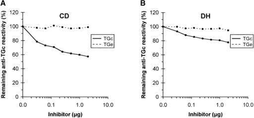 Transglutaminase inhibition ELISAs, typical examples of inhibition curves. Each diagram shows the effect of preincubation on the remaining IgA Ab reactivity in one single serum sample from a patient with untreated CD (A and C) or DH (B and D). On the vertical axis is the remaining IgA Ab reactivity against TGc (A and B) or TGe (C and D) given in percentage of the buffer control, on the horizontal axis are inhibitor amounts on a logarithmic scale used for preincubation. The control was preincubated with buffer only, the other samples with a serial dilution of TGc (continuous line) or TGe (dashed line). The TGe is seen to be an effective inhibitor of IgA Abs against TGe only in DH patients (D), but not in individuals with CD (C) (see group analysis in Fig. 4, statistics in the text). TGc has the greatest inhibitory effect on IgA Abs against TGc in CD patients (A).