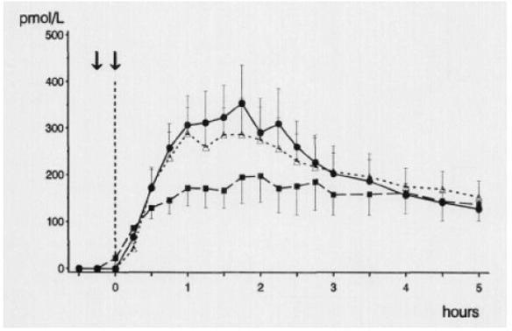 Mean postprandial insulin profiles in patients with type 2 diabetes after injection of biphasic insulin aspart 70/30 (●), biphasic insulin lispro 75/25 (∆), and biphasic human insulin 70/30 (■). Reprinted with permission from Hermansen K, Colombo M, Storgarrd H, et al. 2002. Improved postprandial glycemic control with biphasic insulin aspart relative to biphasic insulin lispro and biphasic human insulin in patients with type 2 diabetes. Diabetes Care, 25:883–8. Copyright © 2002 American Diabetes Association.
