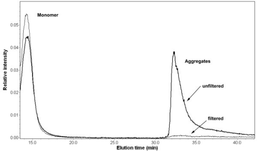 Relative intensity of Rayleigh ratio from MALS detector for filtered and unfiltered glucagon solutions in 0.01 N HCl. Monomer and aggregates have been separated by asymmetric flow FFF in the unfiltered sample. Aggregates have been removed from the solution in the filtered sample.