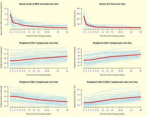 Dynamic fluctuations of serum levels of viral load and ALT and peripheral T-lymphocyte subpopulations during entecavir treatment over time. Note: The thick lines are the mean values.