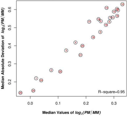 Average of log2(PM/MMi) versus the variability of log2(PM/MMi) across 25 mismatch positions. The values of the median and the median absolute deviation (MAD) of log2(PM/MMi), representing the robust versions of the average and variability, were calculated for each mismatch position. The number inside the circle indicates the mismatch position. R- square measures the strength of the linear relationship between two variables.