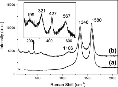 Raman spectrum of CNTs before (a) and after (b) ALD of ZnO. Inset: Raman spectrum in the range of 150–650 cm−1 of ZnO-coated CNTs