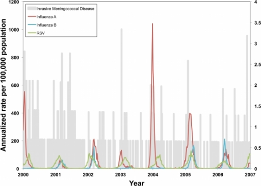 Annualized rates of invasive meningococcal disease (IMD) (right axis) and influenza A, influenza B, and RSV (left axis) between 2000 and 2006.IMD cases are for reported Central Ontario, while influenza A and B activity is reported for the Greater Toronto Area, and RSV activity is reported for the province of Ontario.