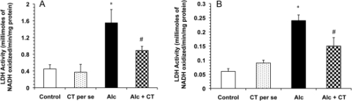 Effect of catechin on LDH activity in alcohol-administered rats.A) Serum LDH activity and B) hepatic LDH activity. Values are expressed as mean ± S.D. of eight different observations. *p<0.001 vs. control and catechin (CT) per se; #p<0.001 vs. Alcohol (Alc).