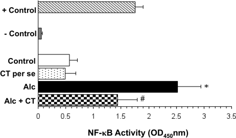 Effect of catechin on alcohol-induced activation of NF-κB in liver.Values are expressed as mean ± S.D. of five different observations. *p<0.001 vs. control and catechin (CT) per se; #p<0.01 vs. Alcohol (Alc). Positive control (+control) refers to the TNF-α treated Hela whole cell extract; Negative control (-control) refers to the biotinylated double stranded non-specific competitor oligonucleotide probe which does not contain the NF-κB consensus sequence.
