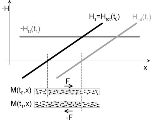 One-dimensional signal generation in MPI. The signal formation in acoustically detected magnetic particle imaging bears a lot of similarity to the magnetic case. Assuming that the drive field is zero at a time t0, the total field Htot is given solely by the selection field Hs. As the magnetization M of the particles always points in the same direction as the magnetic field, the magnetization of the particles being left or right of the FFP points in opposite directions. The force always points away from field free point (FFP). Consequently,. when the FFP is moved along the sample by the drive field HD(t1), the magnetization for some of the particles changes from pointing left to pointing right. As the selection field exerts a force on the magnetization, the change in magnetization is accompanied by a change in force. A change in force in a material generates a sound wave, which can be detected with appropriate microphones. Figure 2 - Another sample figure title