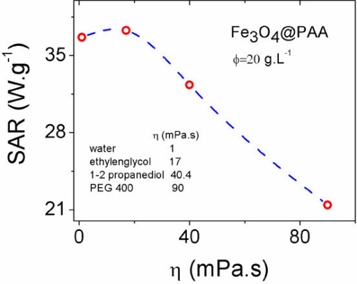 Evolution of the specific absorption rate (SAR) of Fe3O4@PAA NPs dispersions with solvent viscosity, η, under an external AC magnetic field of B = 15 mT and ν = 308 kHz. Solid line is a guide for the eye.