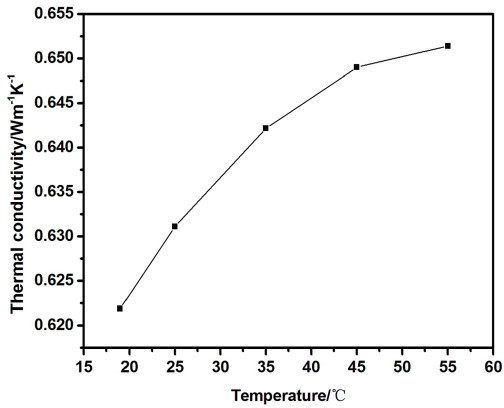 Thermal conductivity of 6.6 vol.% carbon black nanofluids as a function of temperature.